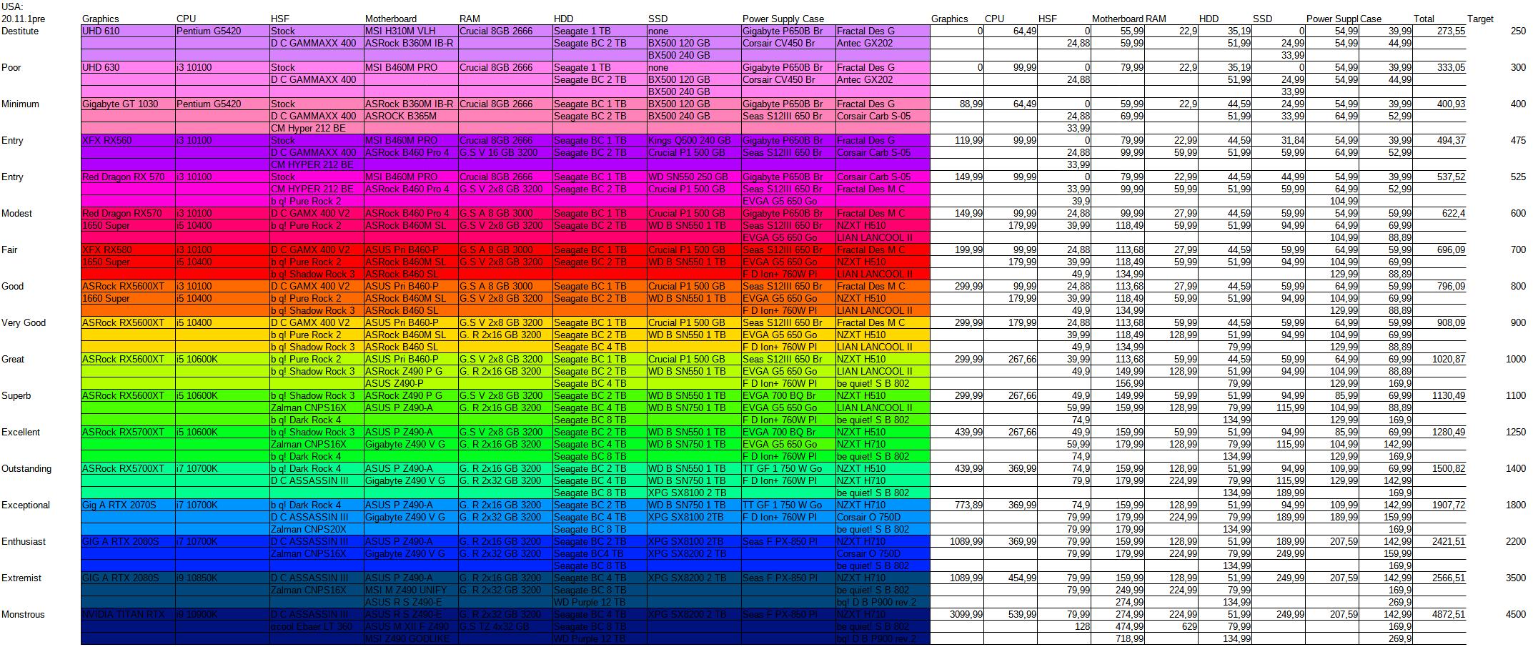 equinoxdini's-alternate-chart